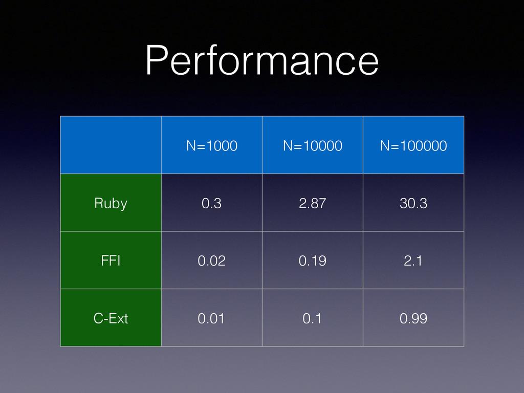 Performance N=1000 N=10000 N=100000 Ruby 0.3 2....
