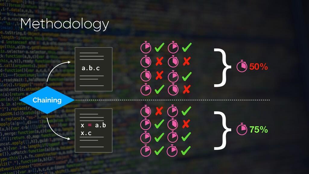 Chaining 75% 50% } } a.b.c x = a.b x.c Methodol...
