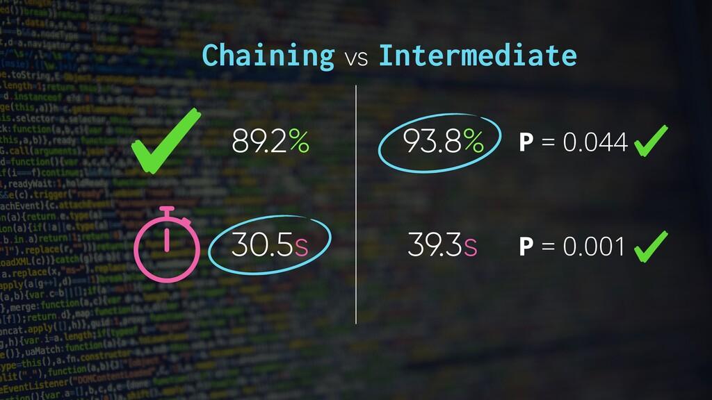 P = 0.044 P = 0.001 Chaining vs Intermediate 89...