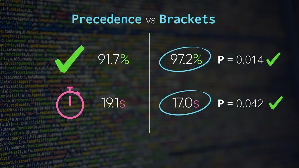 91.7% 97.2% 19.1s 17.0s P = 0.014 P = 0.042 Pre...