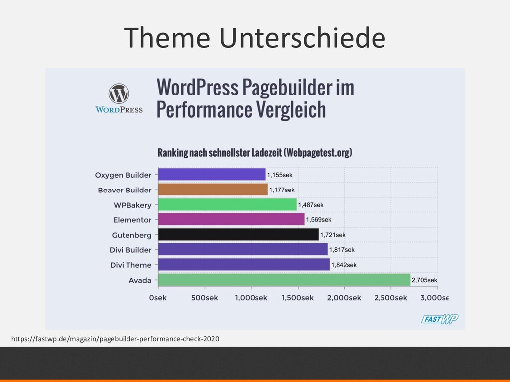 Theme Unterschiede https://fastwp.de/magazin/pa...