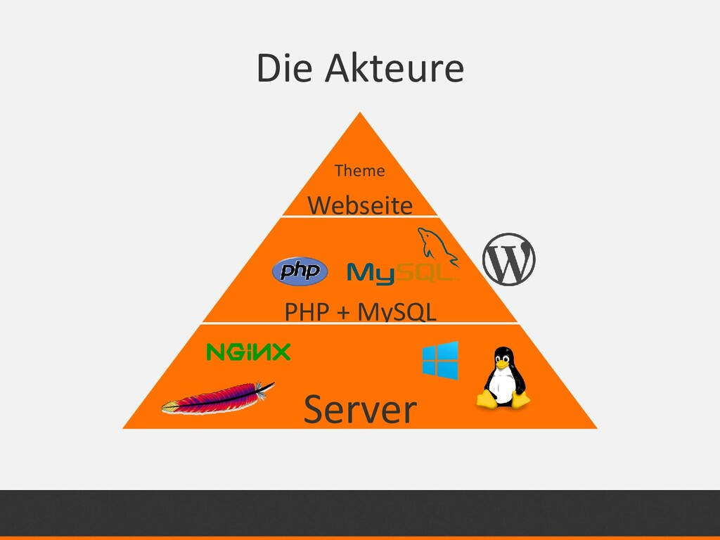 Die Akteure Webseite PHP + MySQL Server Theme