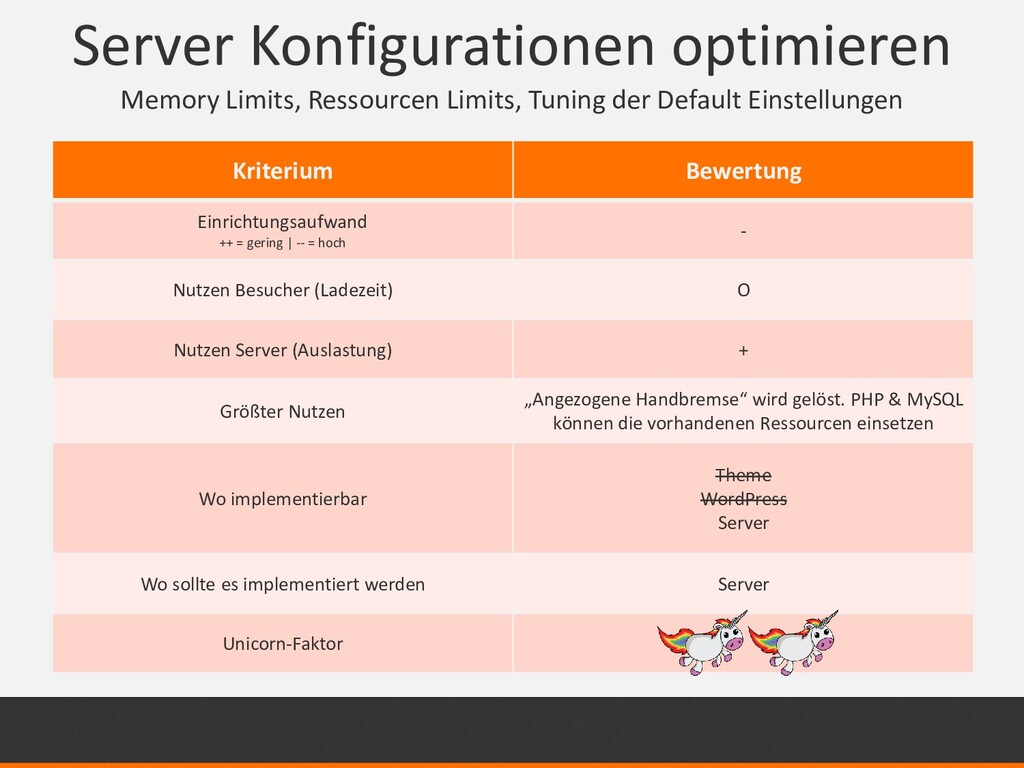 Server Konfigurationen optimieren Memory Limits...