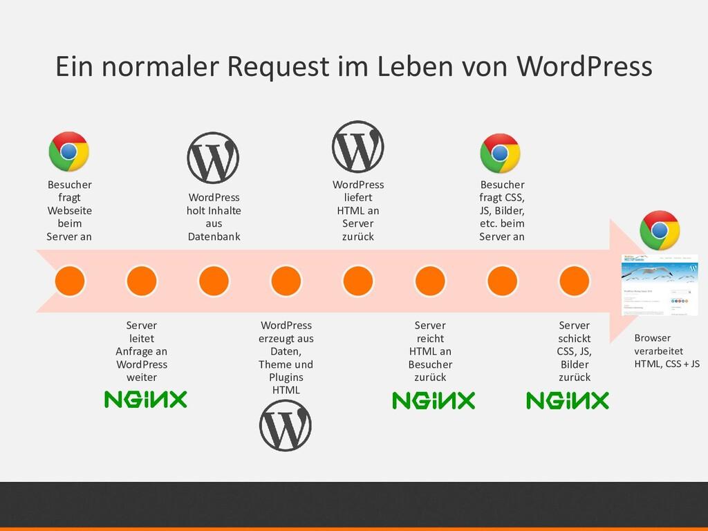 Ein normaler Request im Leben von WordPress Bes...