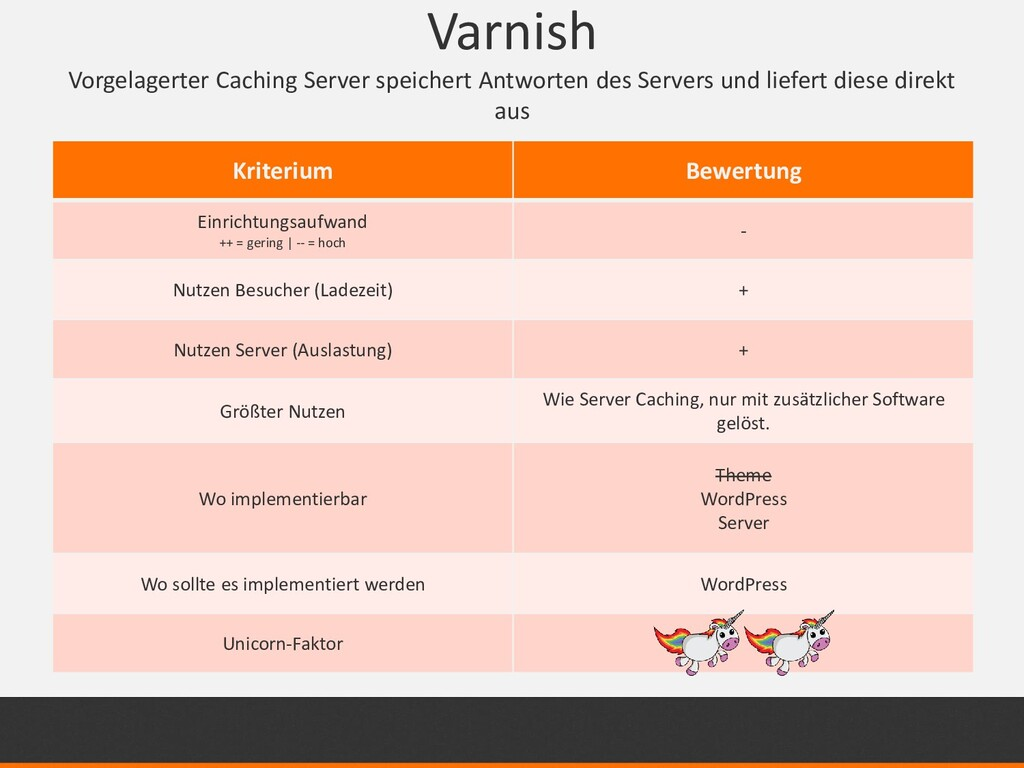 Varnish Vorgelagerter Caching Server speichert ...