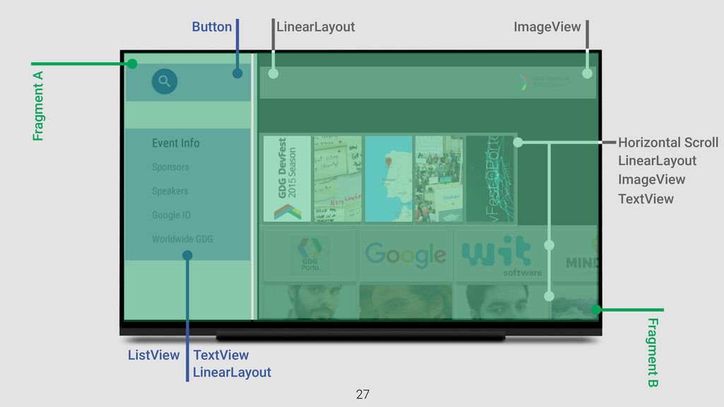 ListView LinearLayout ImageView TextView Linear...