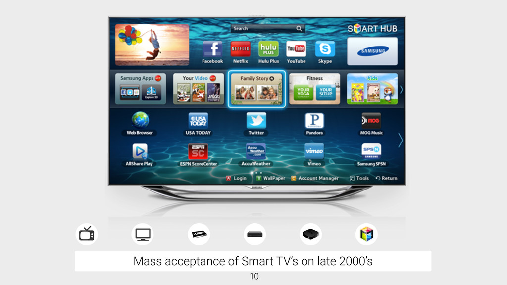 Mass acceptance of Smart TV's on late 2000's 10