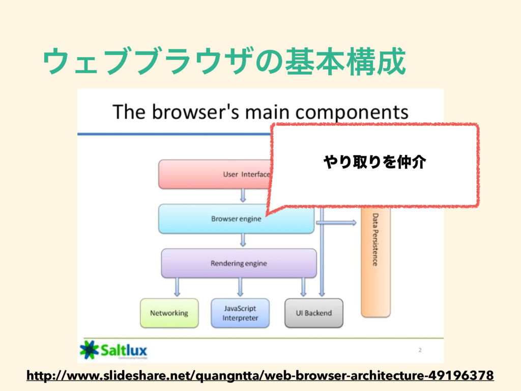 Σϒϒϥβͷجຊߏ http://www.slideshare.net/quangntt...