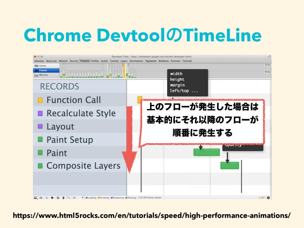Chrome DevtoolͷTimeLine https://www.html5rocks....