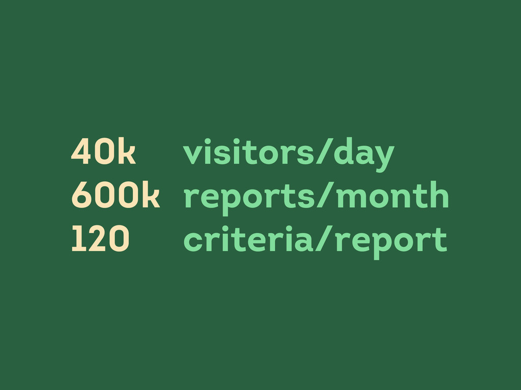 visitors/day reports/month criteria/report 40k ...