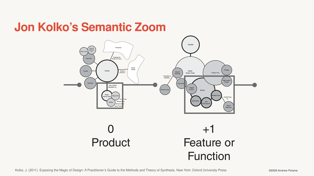 Jon Kolko's Semantic Zoom ©2020 Andrew Polaine ...