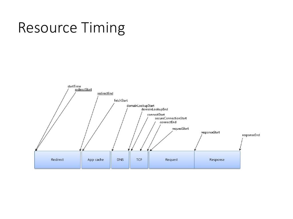Resource Timing