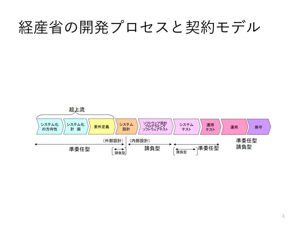 経産省の開発プロセスと契約モデル 4