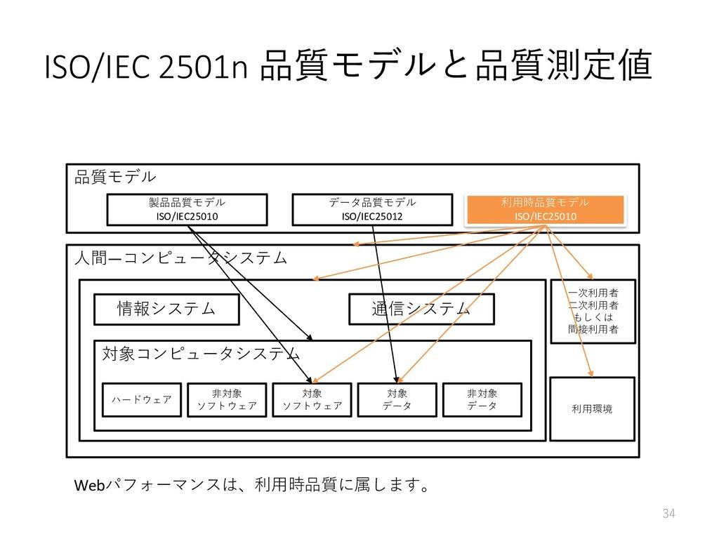 品質モデル ISO/IEC 2501n 品質モデルと品質測定値 34 製品品質モデル ISO/...