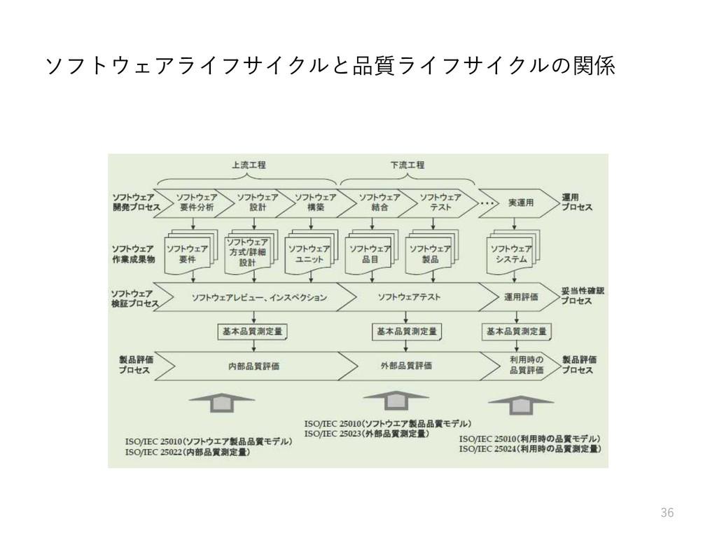 ソフトウェアライフサイクルと品質ライフサイクルの関係 36