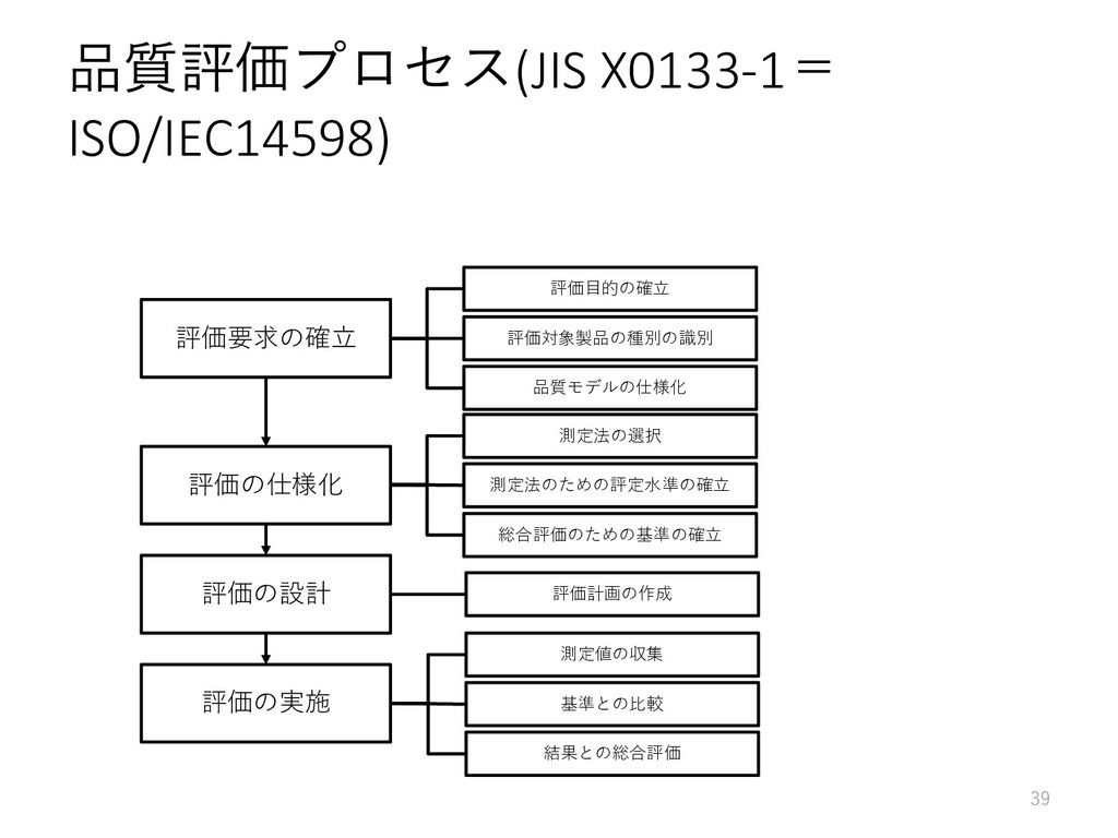 品質評価プロセス(JIS X0133-1= ISO/IEC14598) 39 評価要求の確立 ...