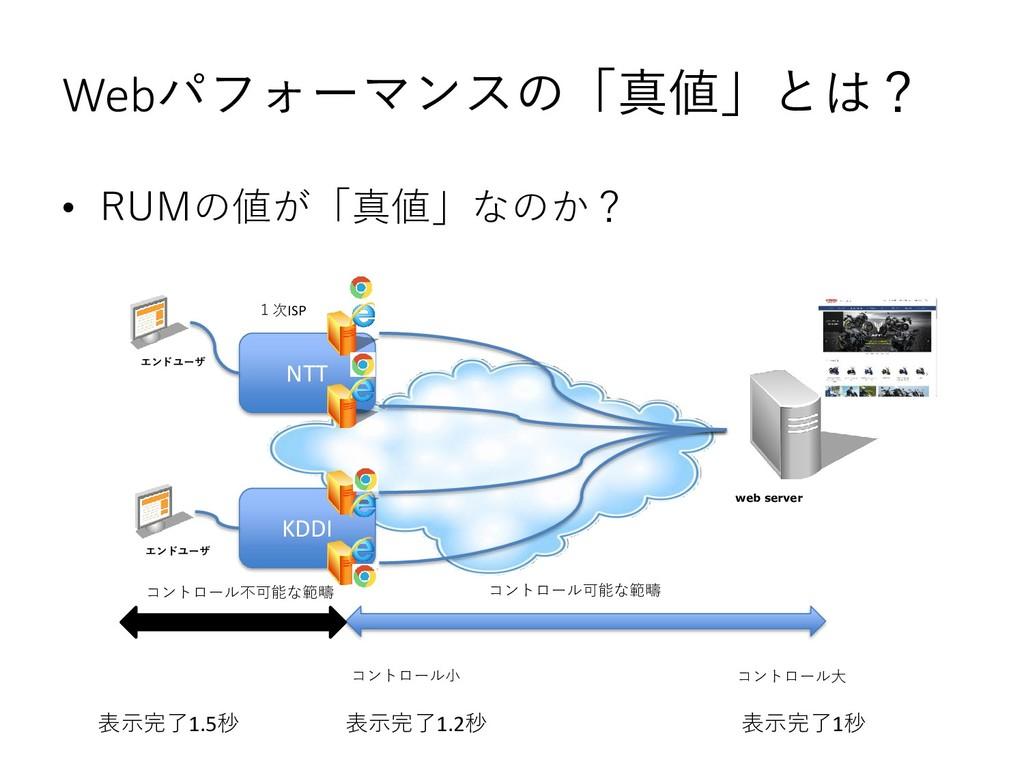 Webパフォーマンスの「真値」とは? • RUMの値が「真値」なのか? web server ...