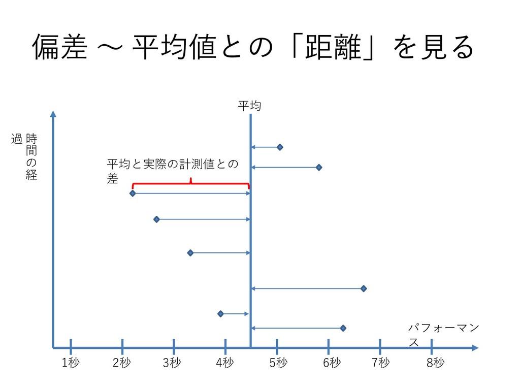 偏差 ~ 平均値との「距離」を見る 平均 パフォーマン ス 時 間 の 経 過 平均と実際の計...