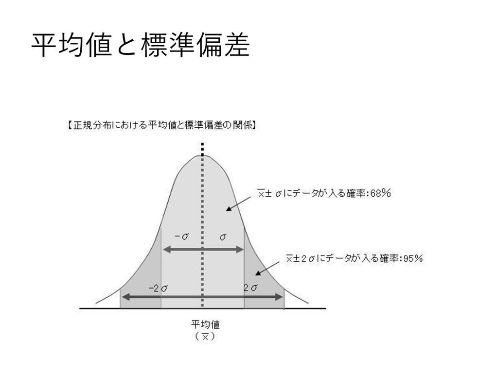 平均値と標準偏差