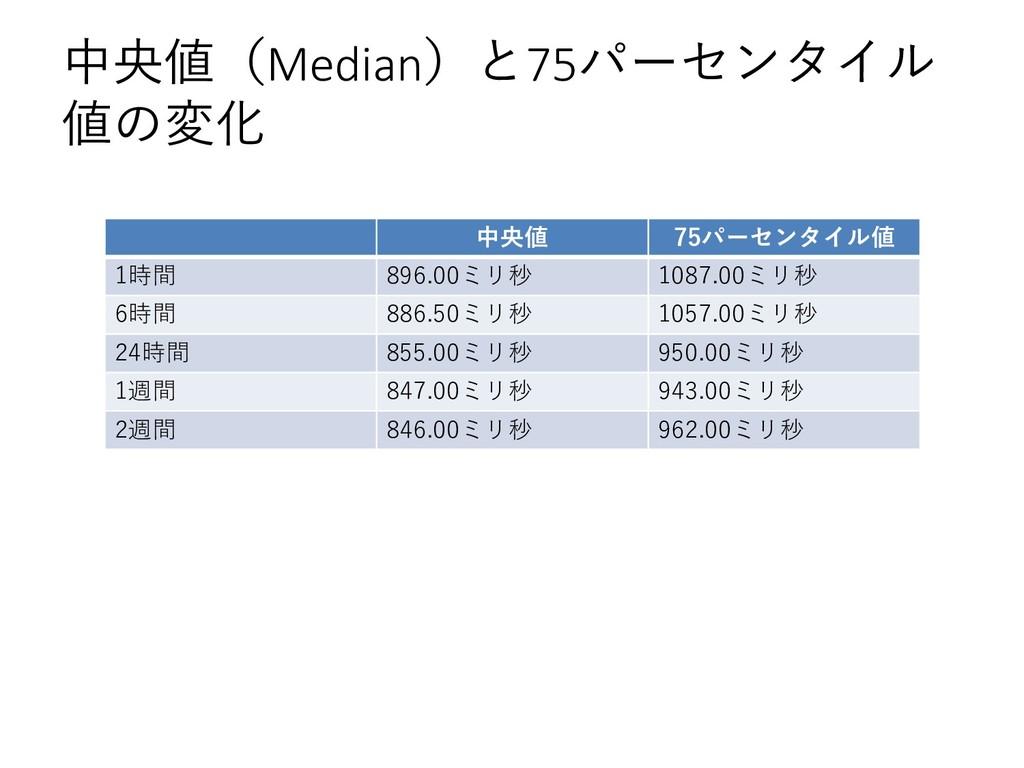 中央値(Median)と75パーセンタイル 値の変化 中央値 75パーセンタイル値 1時間 8...