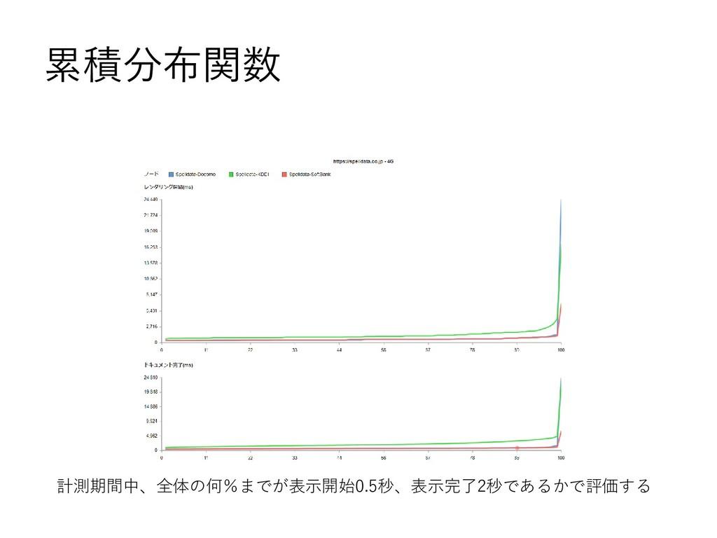 累積分布関数 計測期間中、全体の何%までが表示開始0.5秒、表示完了2秒であるかで評価する