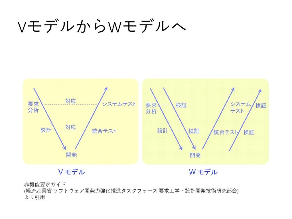 VモデルからWモデルへ 非機能要求ガイド (経済産業省 ソフトウェア開発力強化推進タスクフォー...
