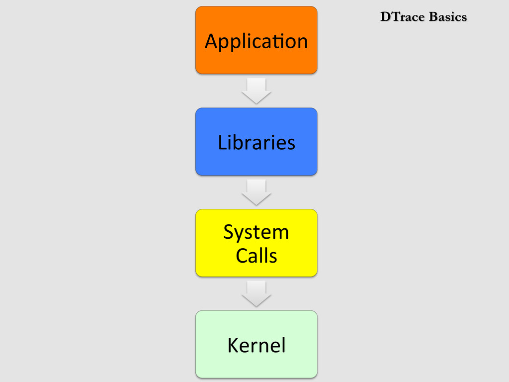 DTrace Basics Applica(on	