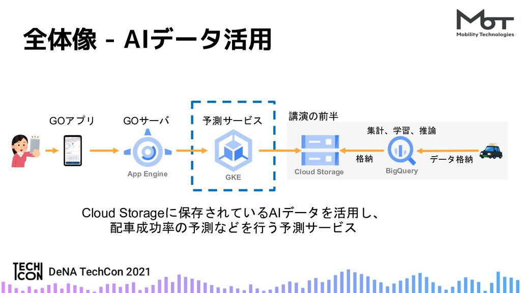 全体像 - AIデータ活用 講演の前半 データ格納 集計、学習、推論 Cloud Storag...