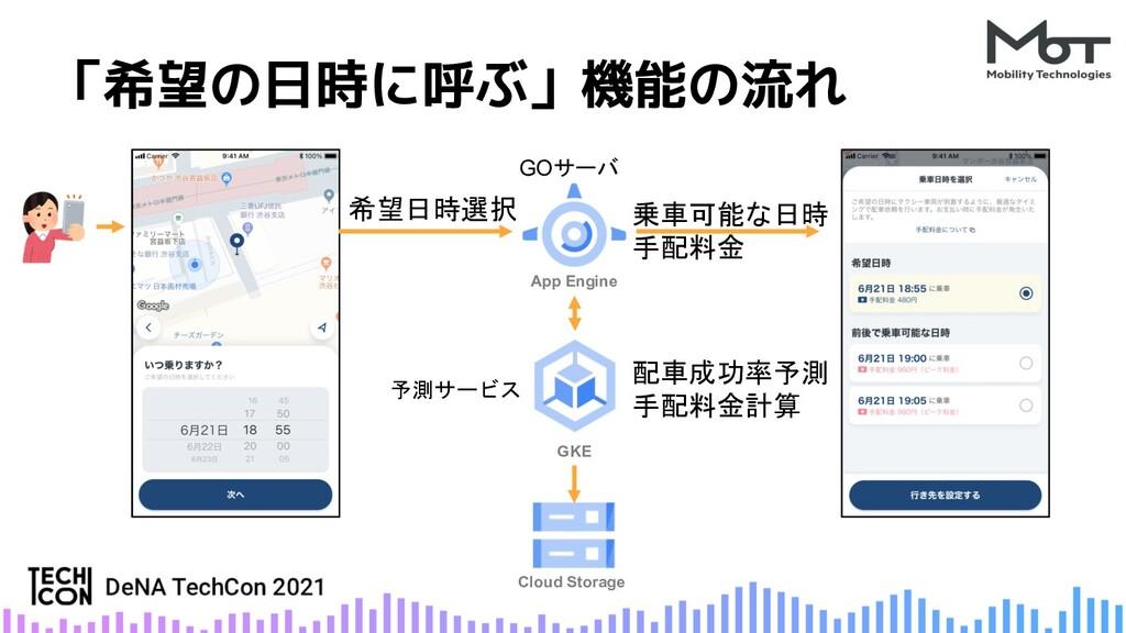 「希望の日時に呼ぶ」機能の流れ 希望日時選択 App Engine GOサーバ GKE 予測サ...