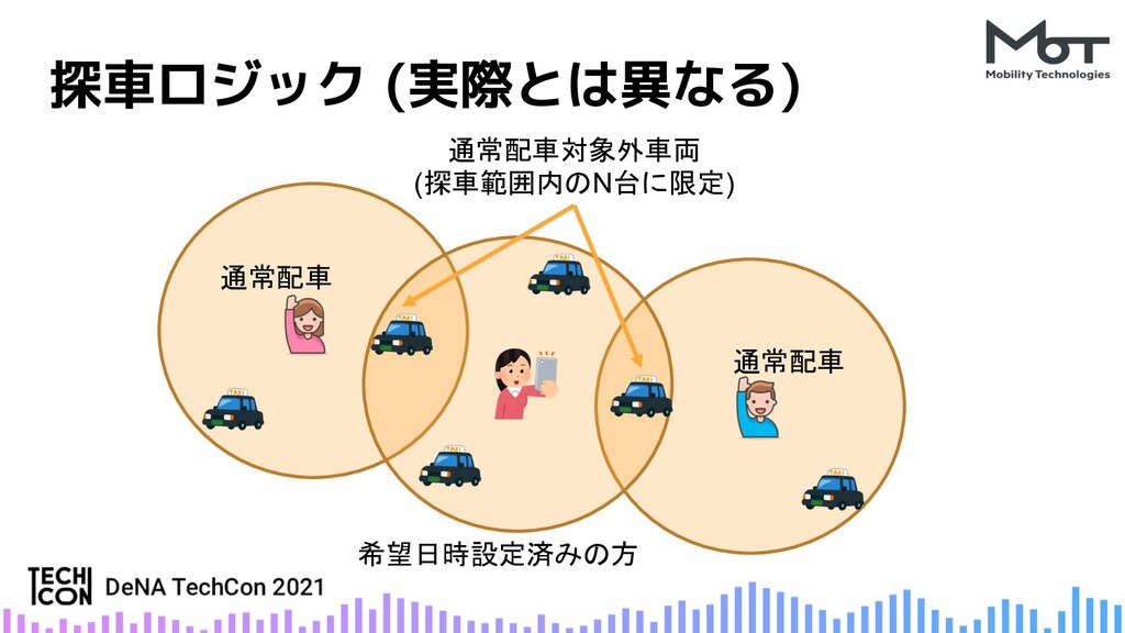 探車ロジック (実際とは異なる) 希望日時設定済みの方 通常配車 通常配車 通常配車対象外車両...