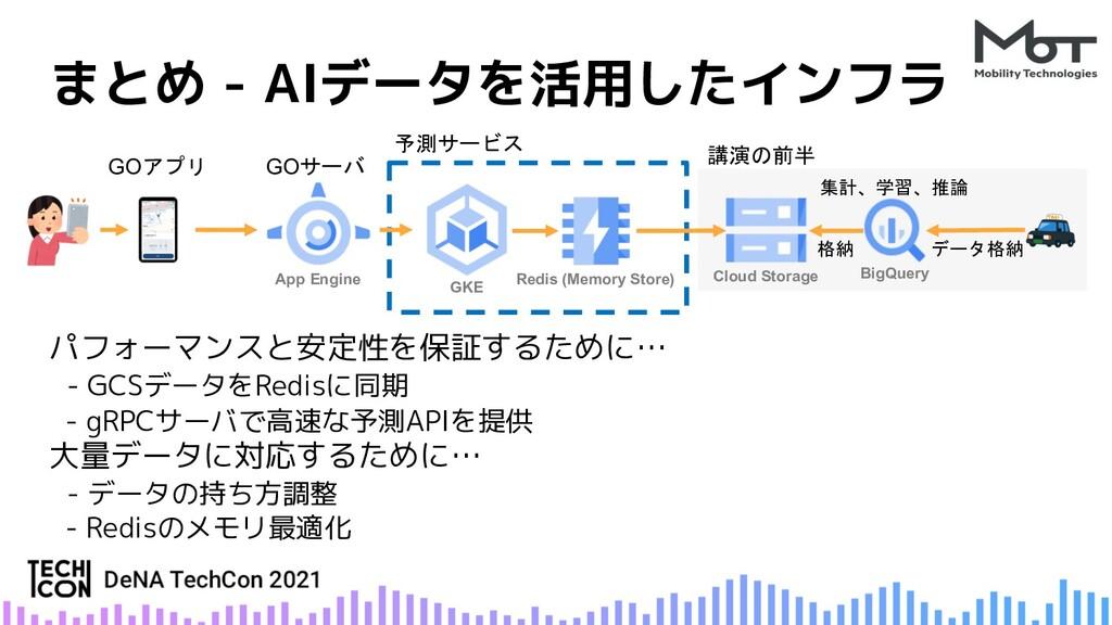 パフォーマンスと安定性を保証するために… - GCSデータをRedisに同期 - gRPCサー...