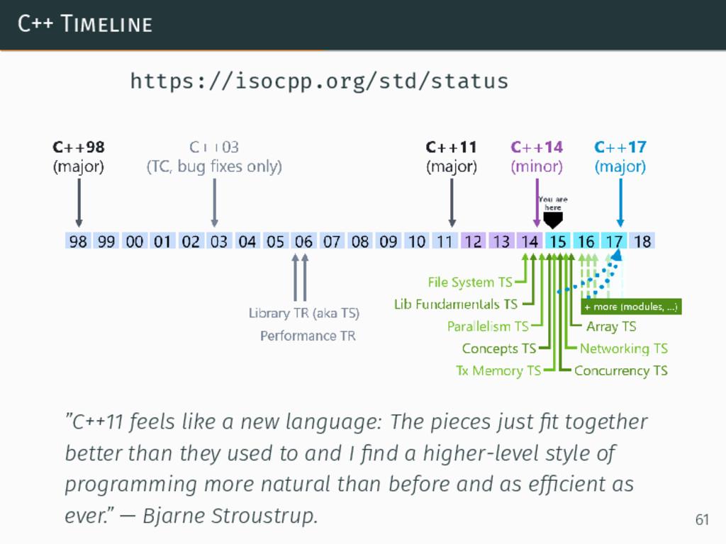 "C++ Timeline https://isocpp.org/std/status ""C++..."
