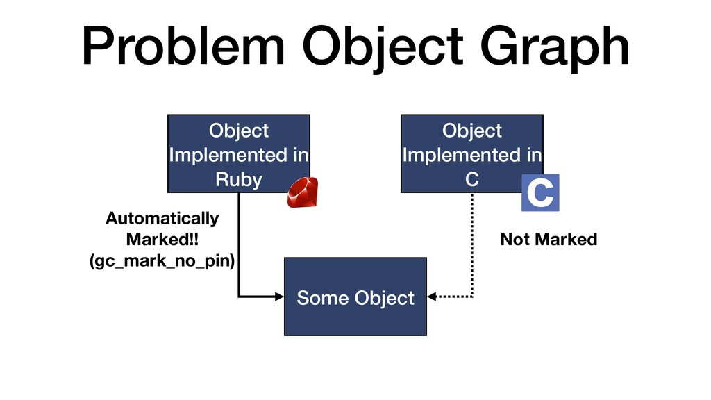 Problem Object Graph Object Implemented in Ruby...