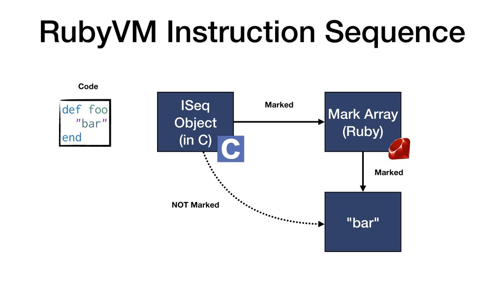 RubyVM Instruction Sequence ISeq Object (in C) ...