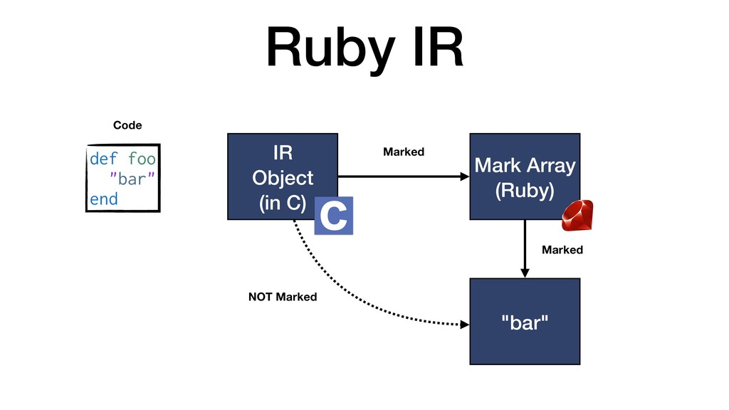 "Ruby IR IR Object (in C) def foo ""bar"" end Code..."