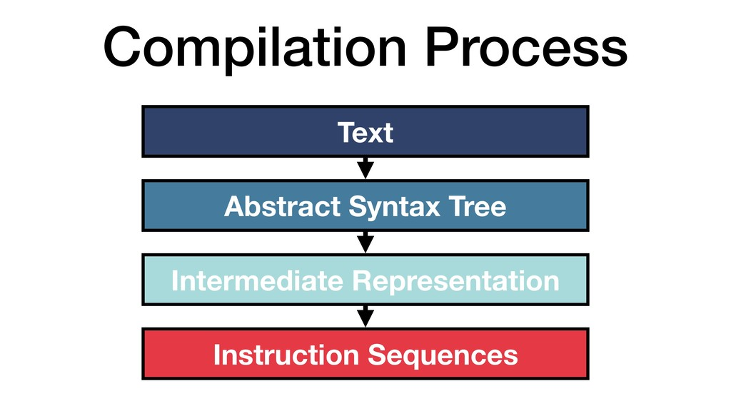 Compilation Process Text Abstract Syntax Tree I...