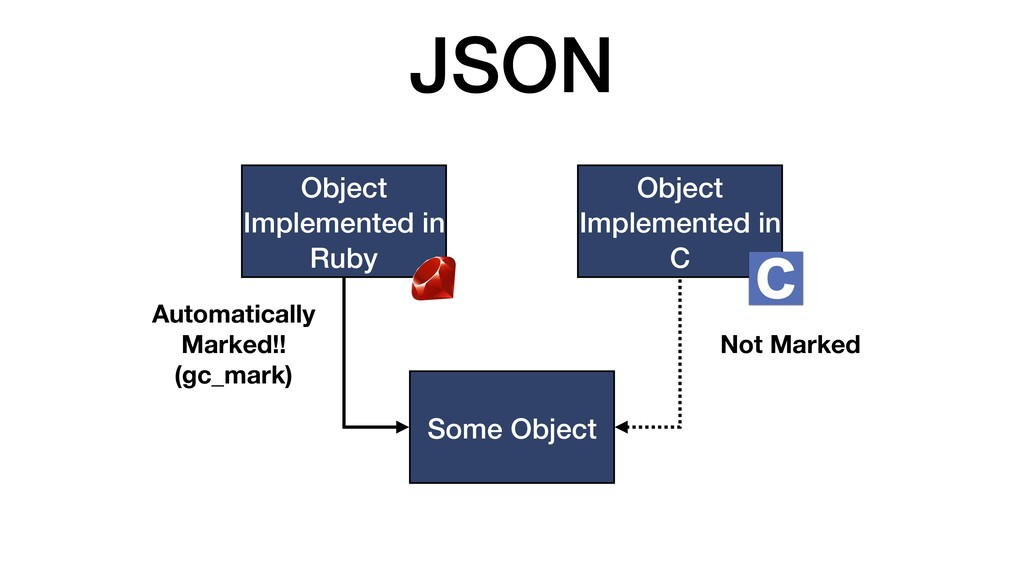 JSON Object Implemented in Ruby Object Implemen...