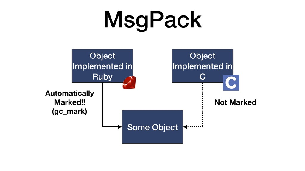 MsgPack Object Implemented in Ruby Object Imple...