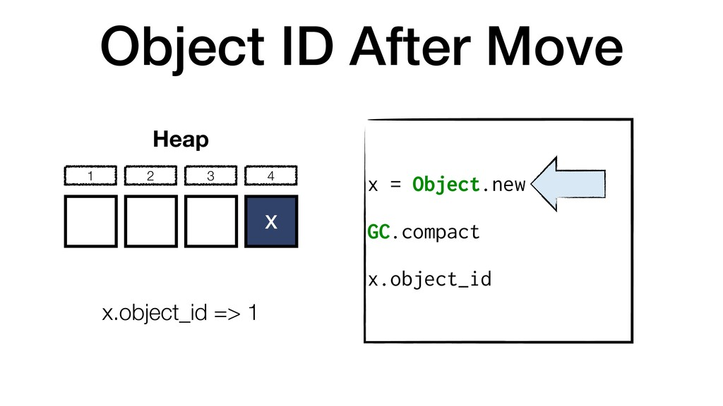 Object ID After Move x = Object.new GC.compact ...