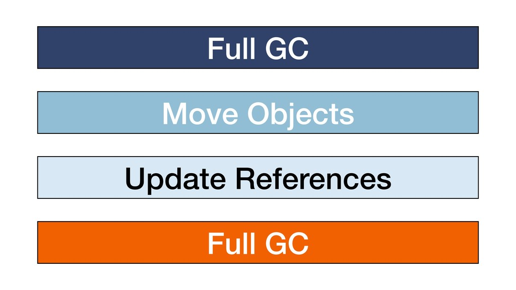 Full GC Move Objects Update References Full GC