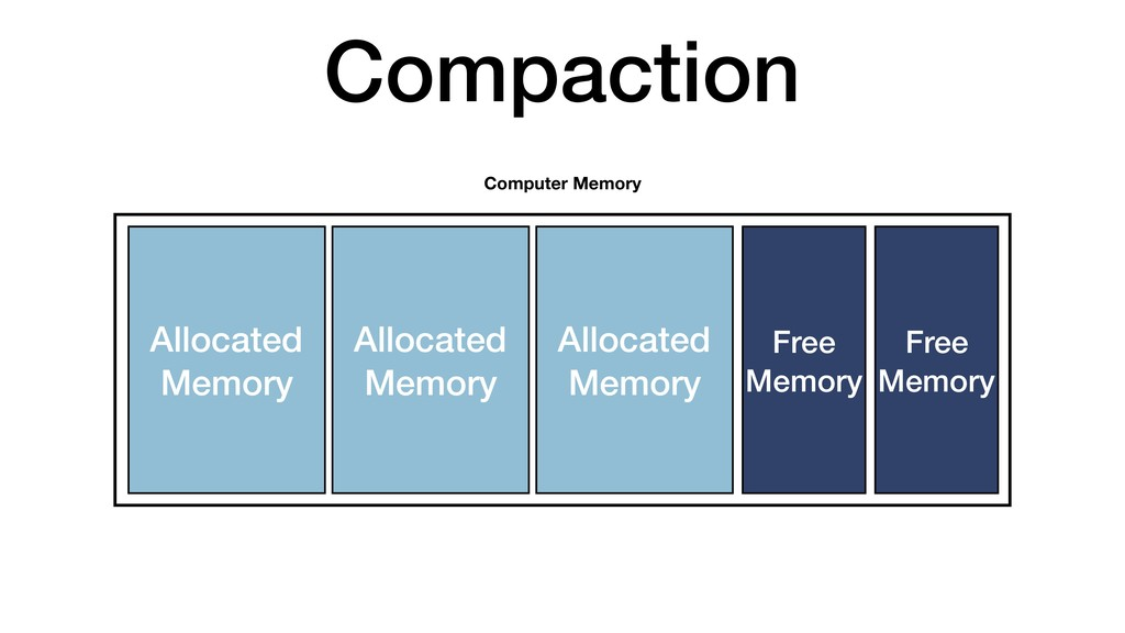 Compaction Allocated Memory Computer Memory All...