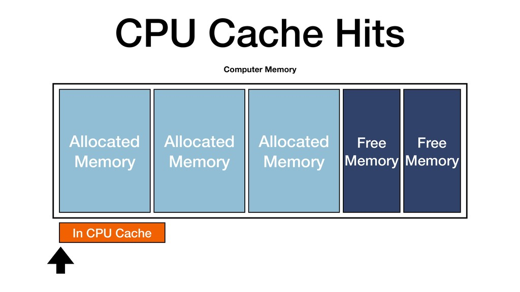 CPU Cache Hits Allocated Memory Computer Memory...