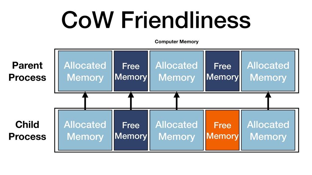 CoW Friendliness Computer Memory Allocated Memo...