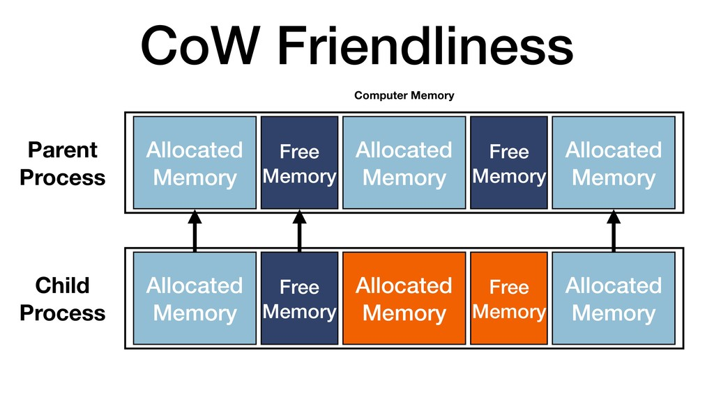 CoW Friendliness Computer Memory Allocated Memo...