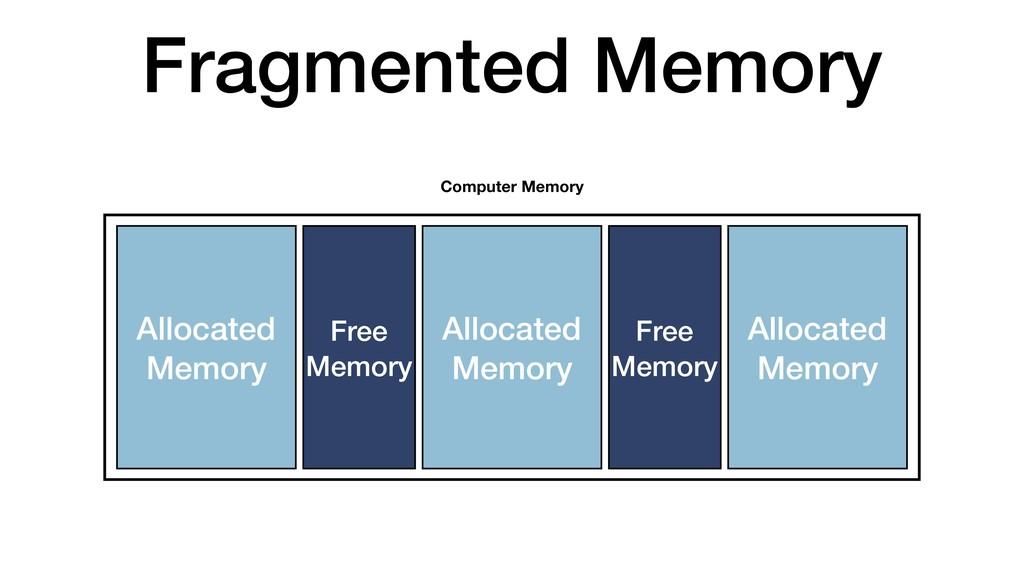 Fragmented Memory Allocated Memory Computer Mem...