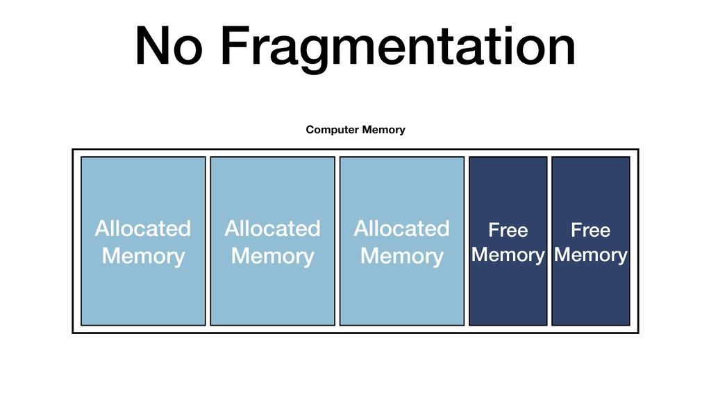 No Fragmentation Allocated Memory Computer Memo...