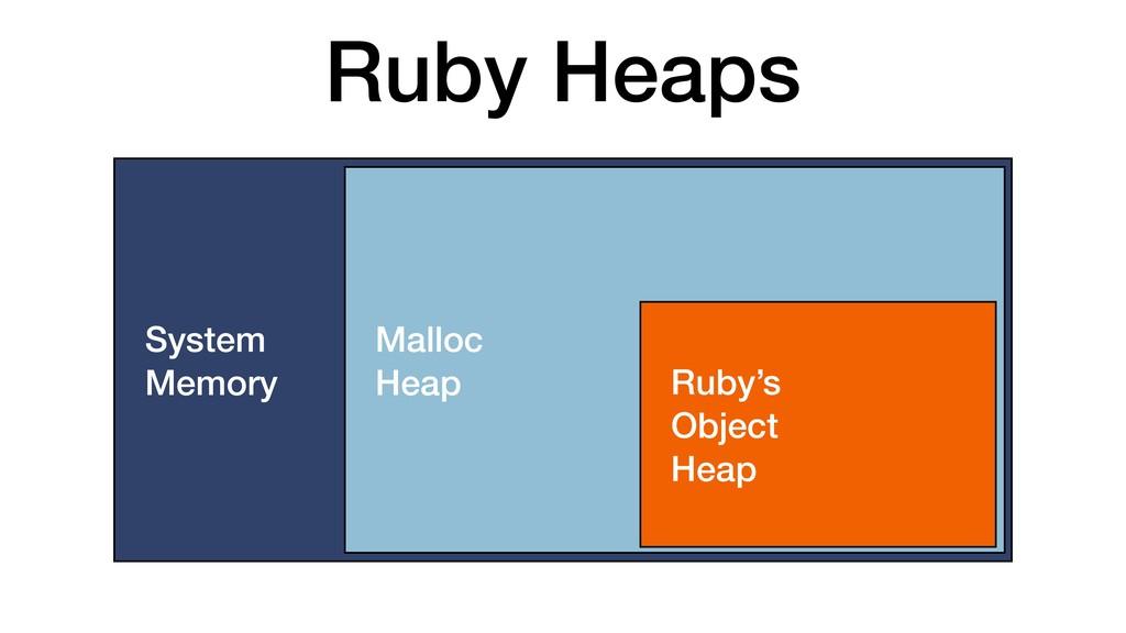 Ruby Heaps System Memory Malloc Heap Ruby's Obj...