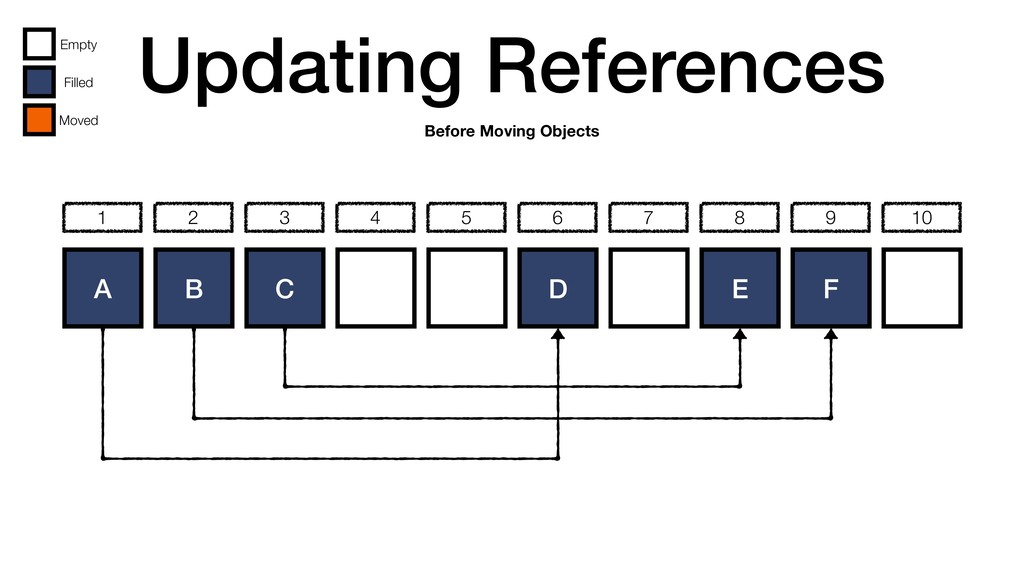 Updating References A B C D E F 1 2 3 4 5 6 7 8...