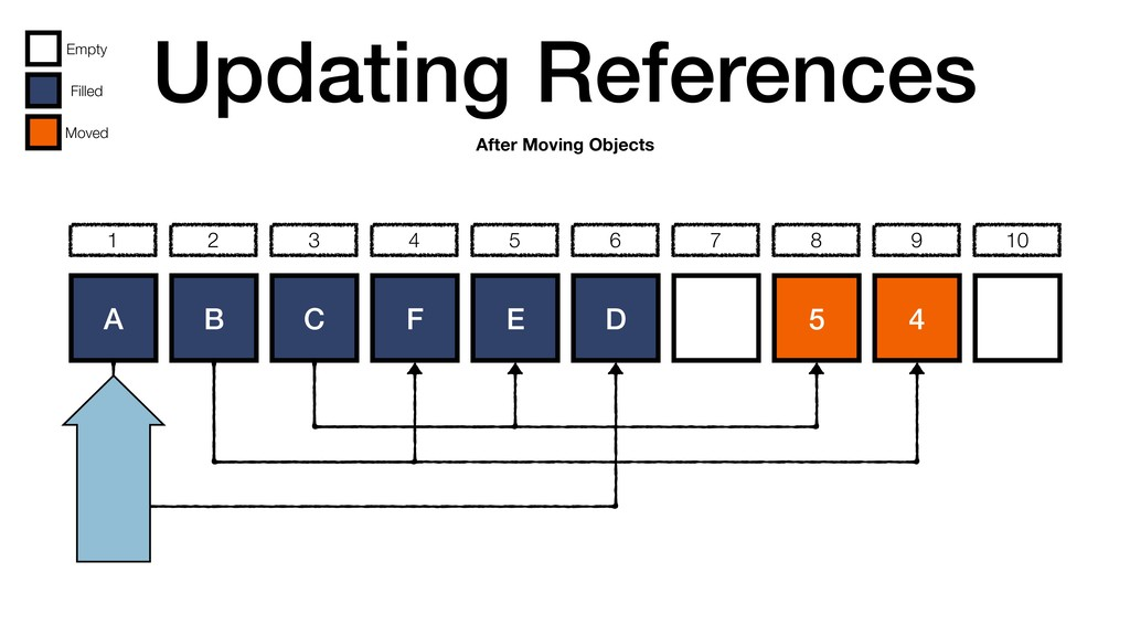 Updating References A B C D 5 4 1 2 3 4 5 6 7 8...