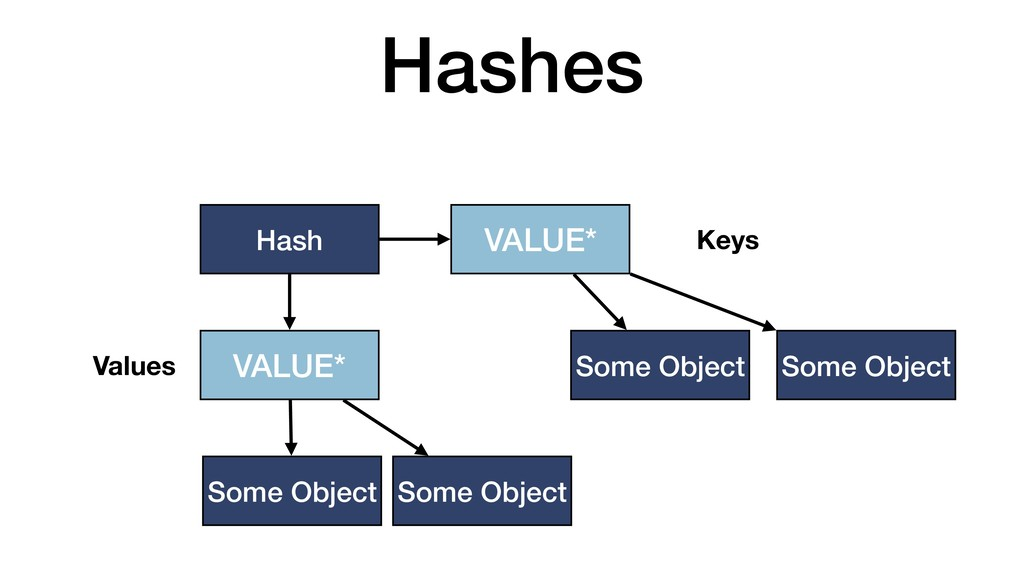Hashes Hash VALUE* Some Object Some Object VALU...